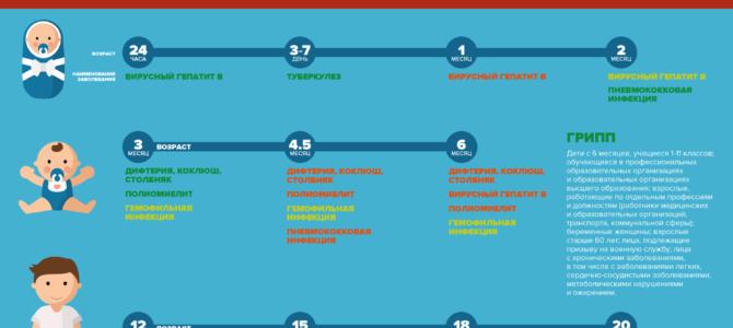 Вакцинация в рамках национального календаря профилактических прививок